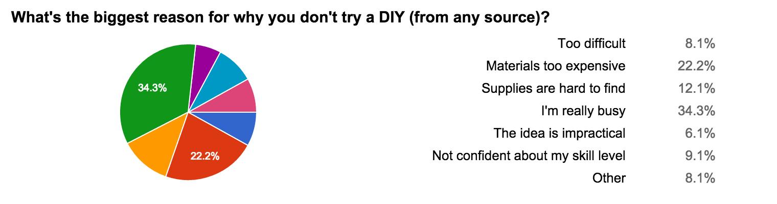 why DIY